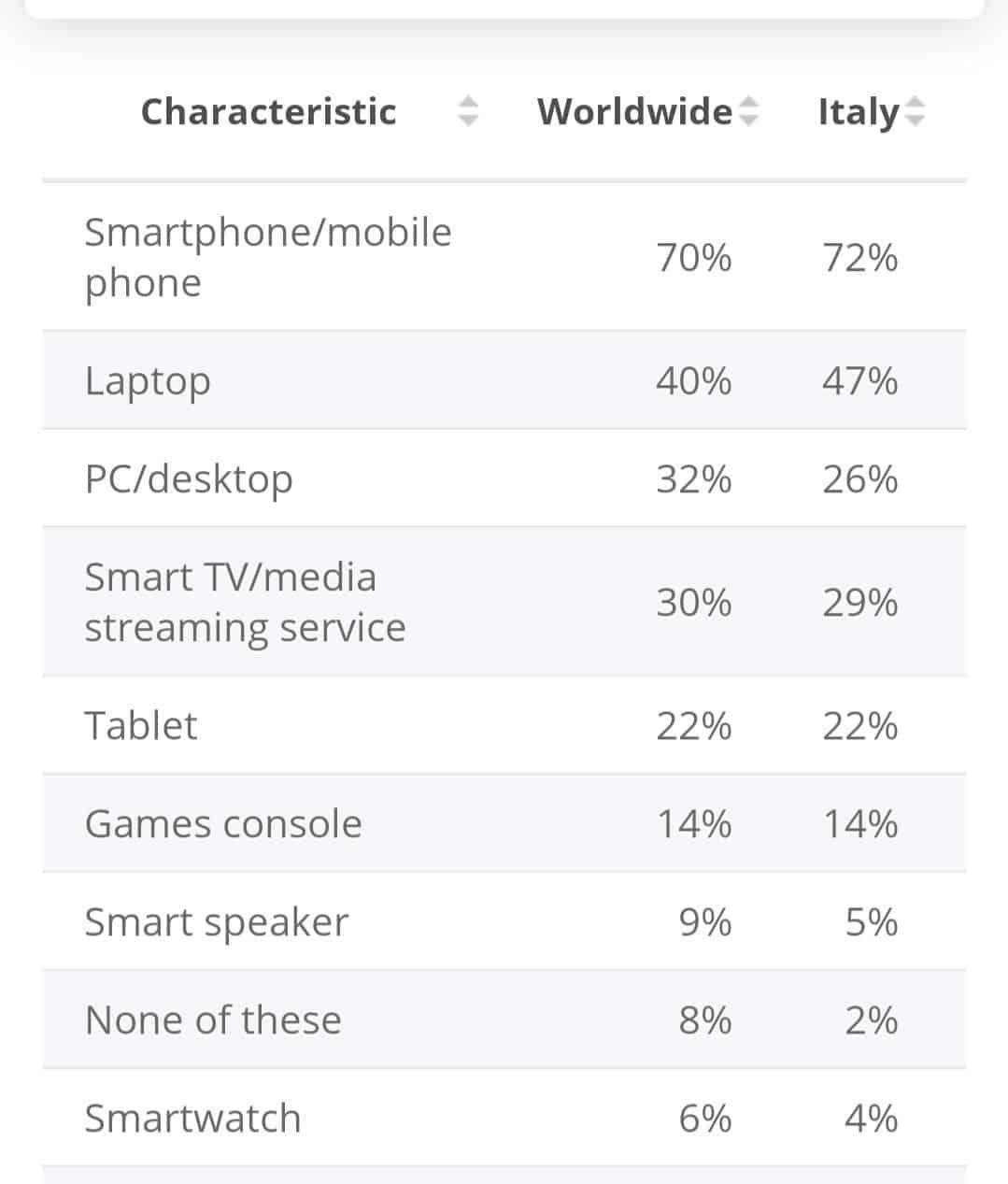 mobile user data worldwide in lockdown pandemic